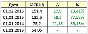 MCRU8 – индекс высоколиквидных монет современной России