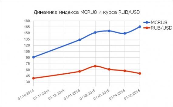 Индекс MCRU8 на 01.05.2015