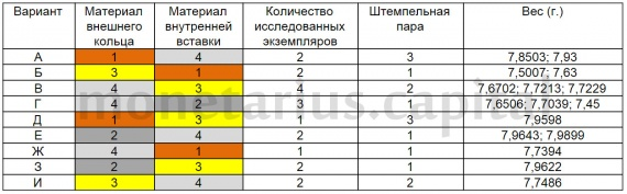 Пробные монеты 10 рублей 2008 ММД Азов