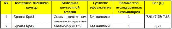 10 рублей 2013 г. «Республика Дагестан»