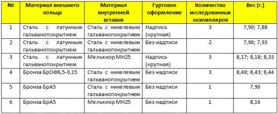 10 рублей 2013 г. «Республика Северная Осетия - Алания»