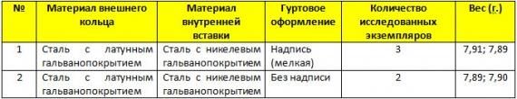10 рублей 2012 г. «Белозерск»
